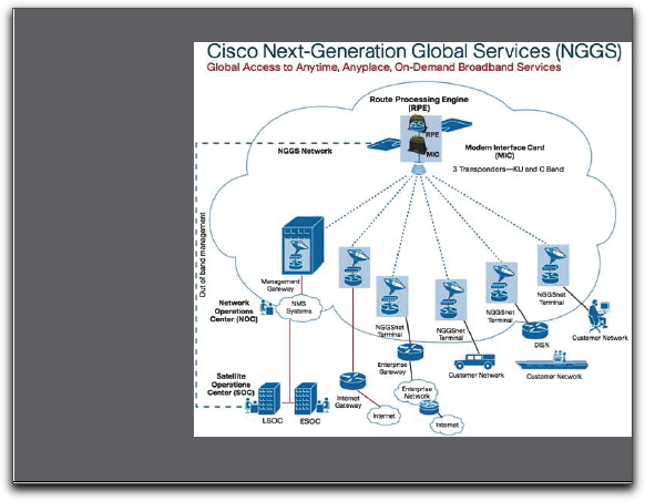Cisco graphic 4