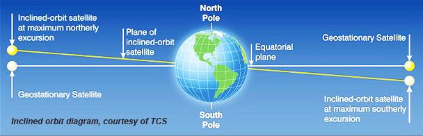 TCS  orbit d msm070810