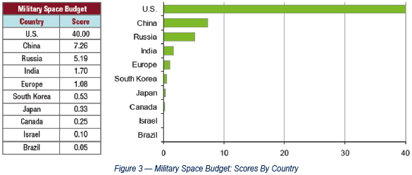 Military space budget diagram