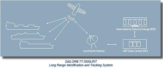 LRIT diagram with SAILOR