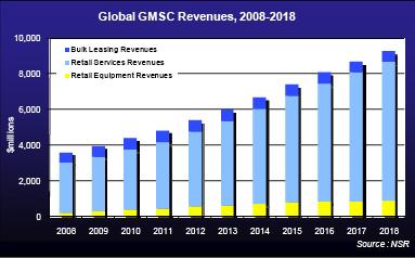 NSR chart 2